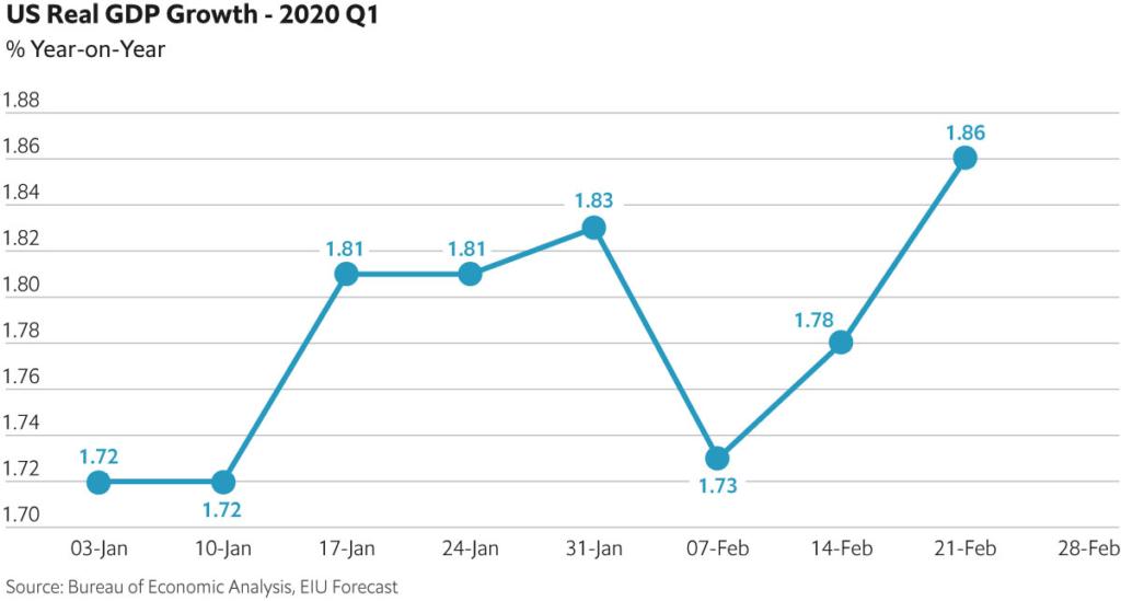 Nowcast US GDP