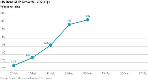 nowcast graph