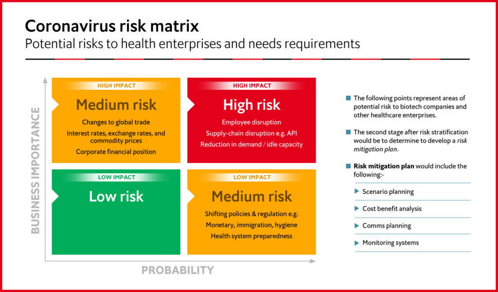 The Coronavirus Risk Matrix