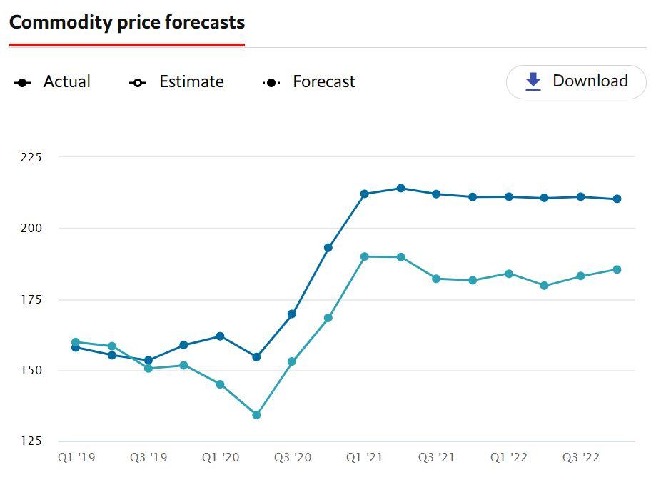 Commodity price forecasts