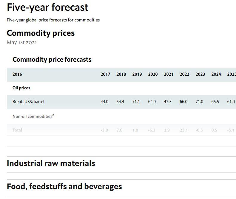 Commodity forecast details
