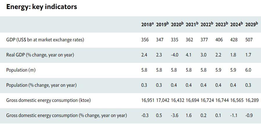 energy sector ten years outlook