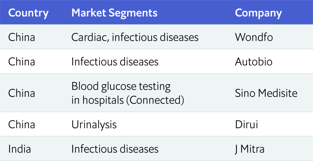 EIU Healthcare (IVD Gateway)